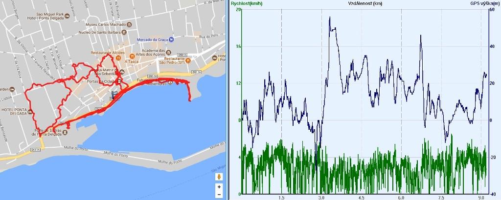 Záznam trasy Ponta Delgada